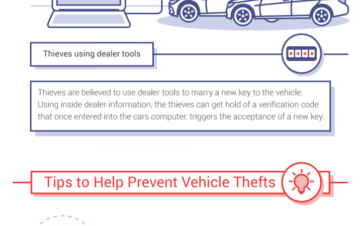 Trends and Advancements In Car Theft